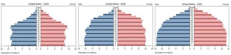 人口 アメリカ合衆国
