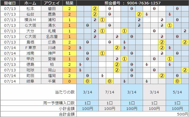 100円BIG当選結果
