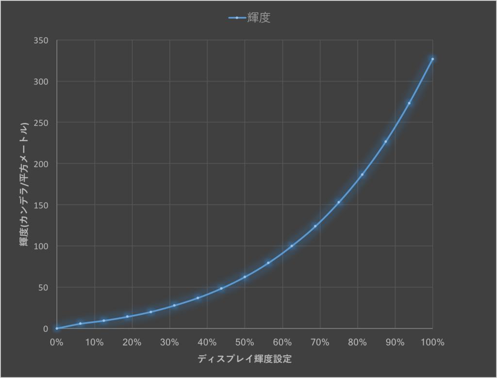 f:id:hiroaki_lab:20161214225925p:plain