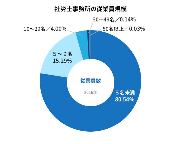 社労士事務所の従業員規模