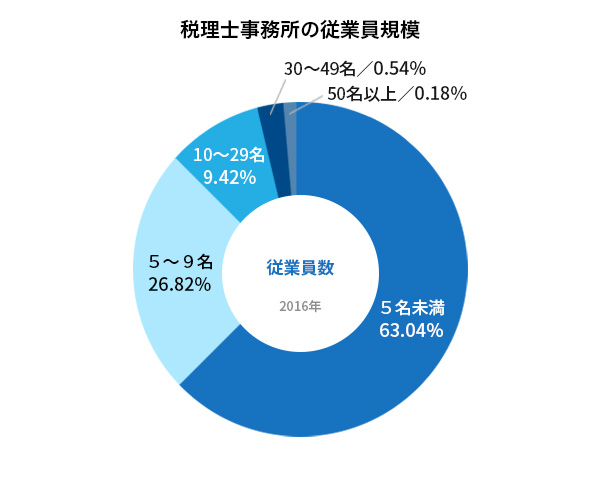税理士事務所の従業員規模