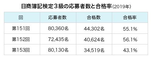 日商簿記検定3級の応募者数と合格率(2019年)
