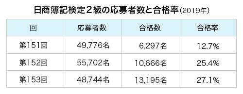日商簿記検定2級の応募者数と合格率(2019年)