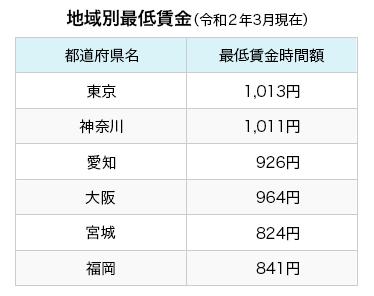 地域別最低賃金(令和2年3月現在)