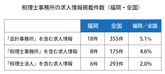 税理士事務所の求人情報掲載件数(福岡・全国)