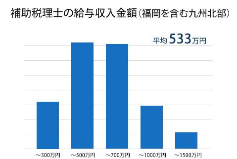補助税理士の給与収入金額(福岡を含む九州北部)