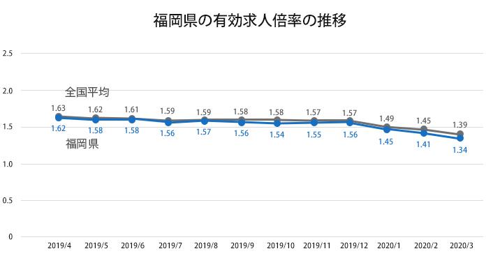 福岡市を含む福岡県の有効求人倍率の推移