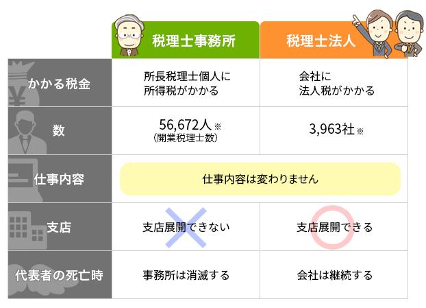 「税理士事務所」と「税理士法人」の比較表