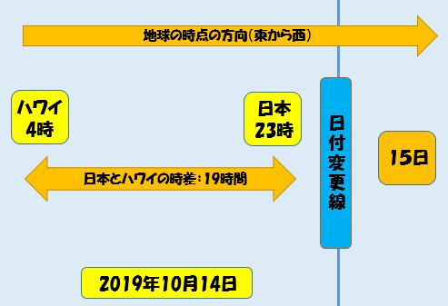 f:id:hirohito6001:20191014084415p:plain