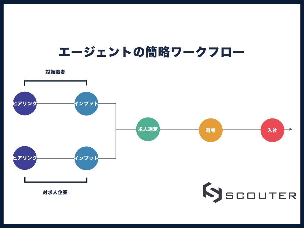 f:id:hiroki_yamada:20180710184211j:plain
