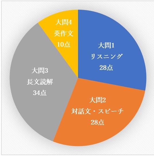 f:id:hirokikawakami:20200306221133j:plain