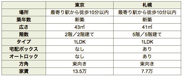 f:id:hiromi-okayama:20190409183143p:plain