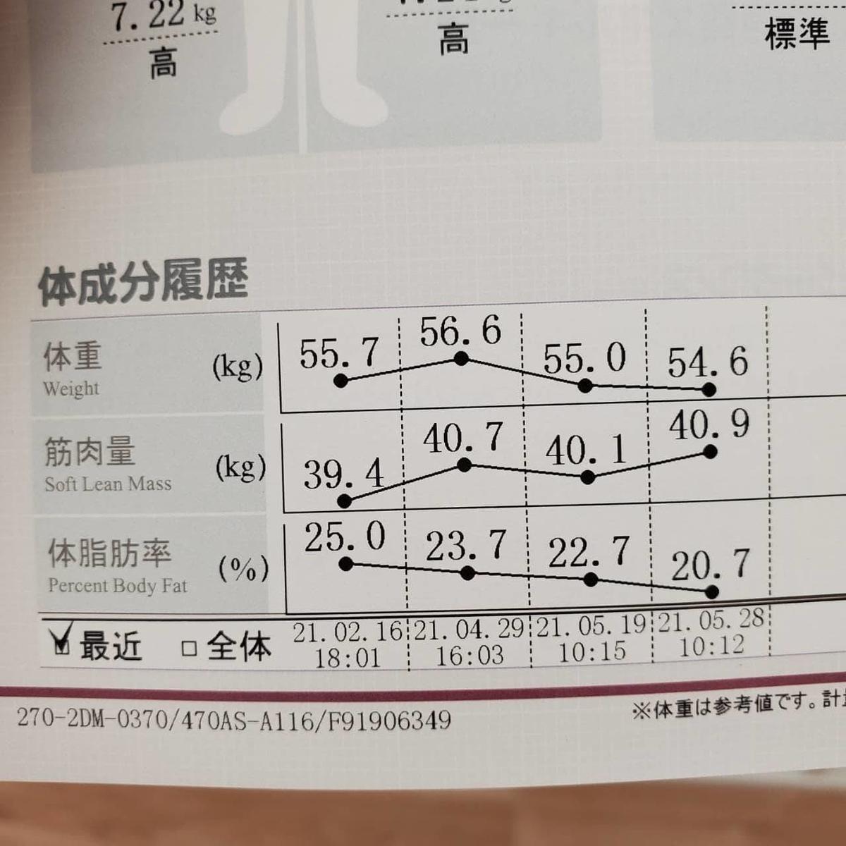 f:id:hiromi-personaltraining:20210528205835j:plain
