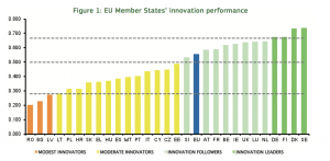 Innovation Union Scorecard 2015
