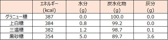 f:id:hironosaori:20180427131638p:plain