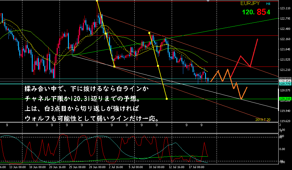 f:id:hiropondFX:20190720113415p:plain