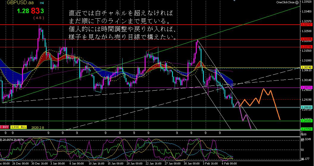 f:id:hiropondFX:20200209074625p:plain