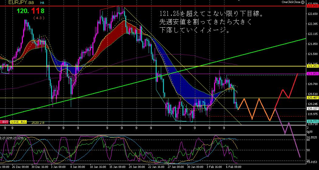 f:id:hiropondFX:20200209074716p:plain