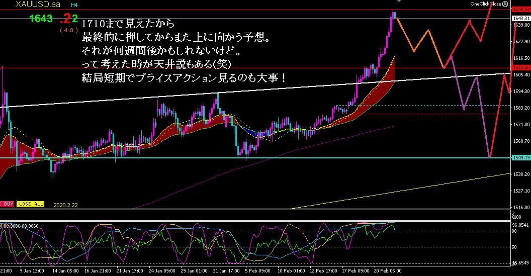 f:id:hiropondFX:20200222192454p:plain