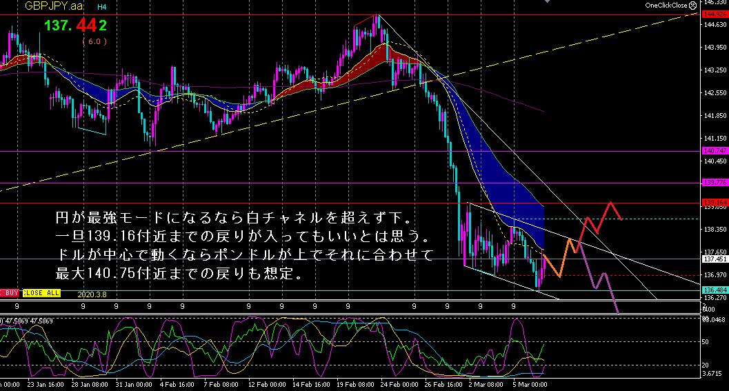 f:id:hiropondFX:20200308230801p:plain