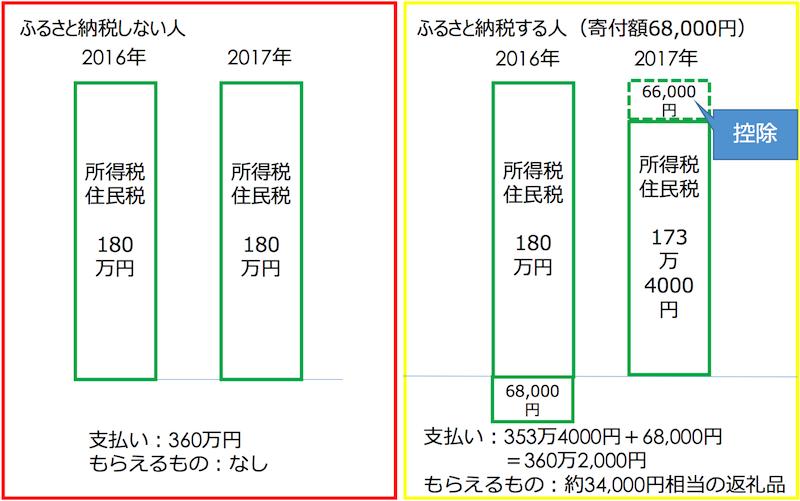 f:id:hiroro3612:20161221233402p:plain