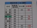 東部幹線の運賃表