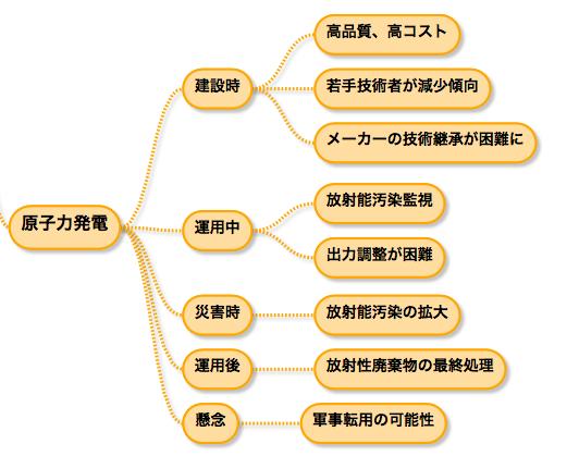 f:id:hiroshi-kizaki:20170911121512p:plain
