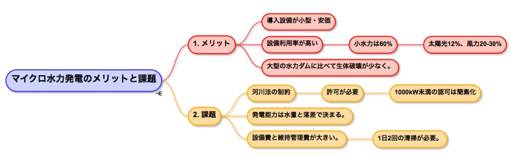 f:id:hiroshi-kizaki:20170913145408p:plain