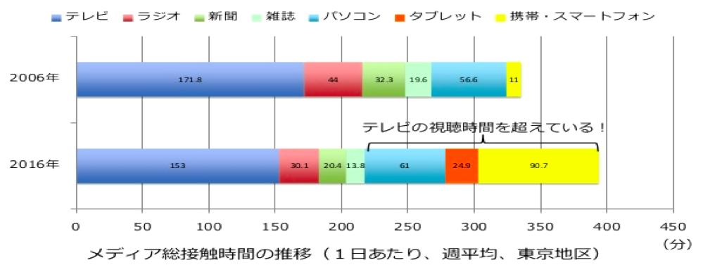 f:id:hiroshi-kizaki:20171204210921p:plain
