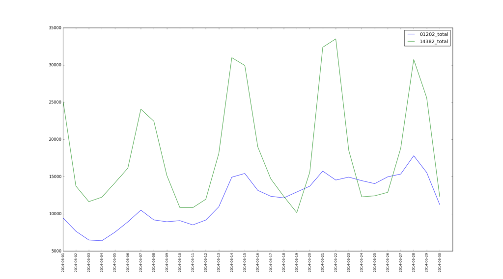 [Python]株価CSVファイルを結合させる | フリーラン …