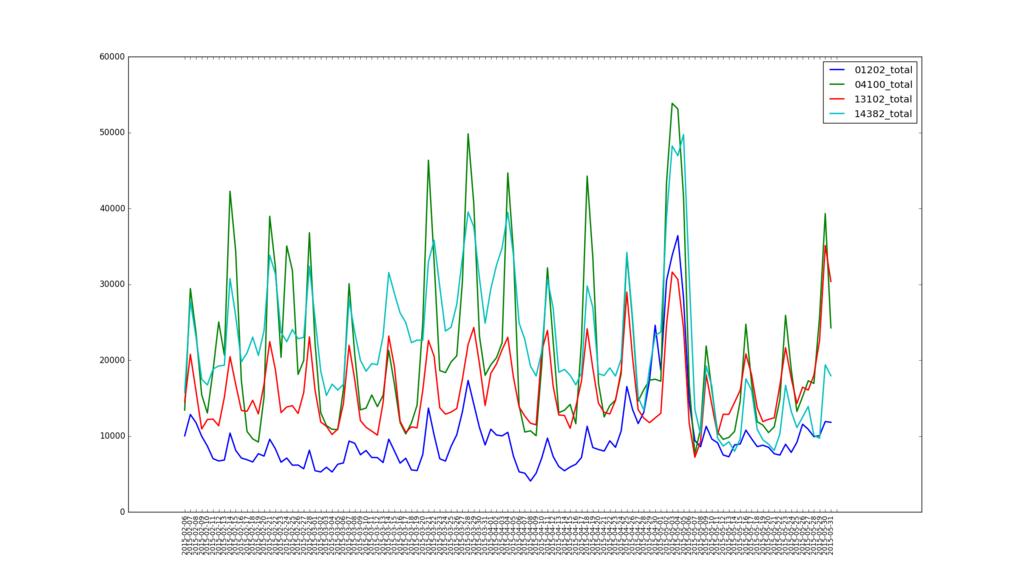 Pythonでcsvファイルからデータを読み込む最初の …