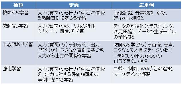 f:id:hirotaka_hachiya:20160321173637p:plain