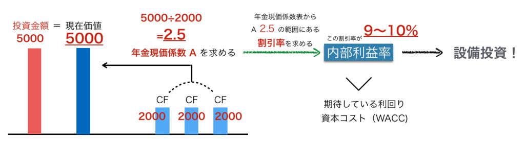 f:id:hirotano:20170503144737p:plain
