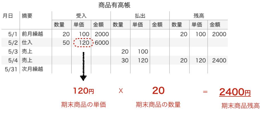 f:id:hirotano:20170506095647p:plain