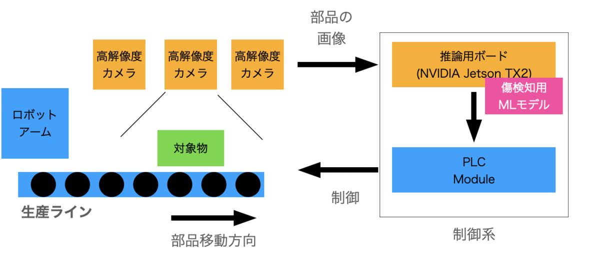f:id:hiroyuki_abeja:20210120112959p:plain