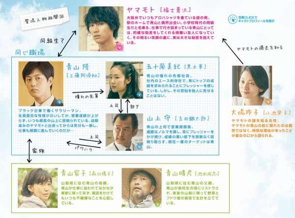 2.映画「ちょっと今から仕事辞めてくる」の 主要登場人物とキャスト