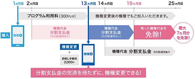 iPhone7 Plus 機種変更先取りプログラム
