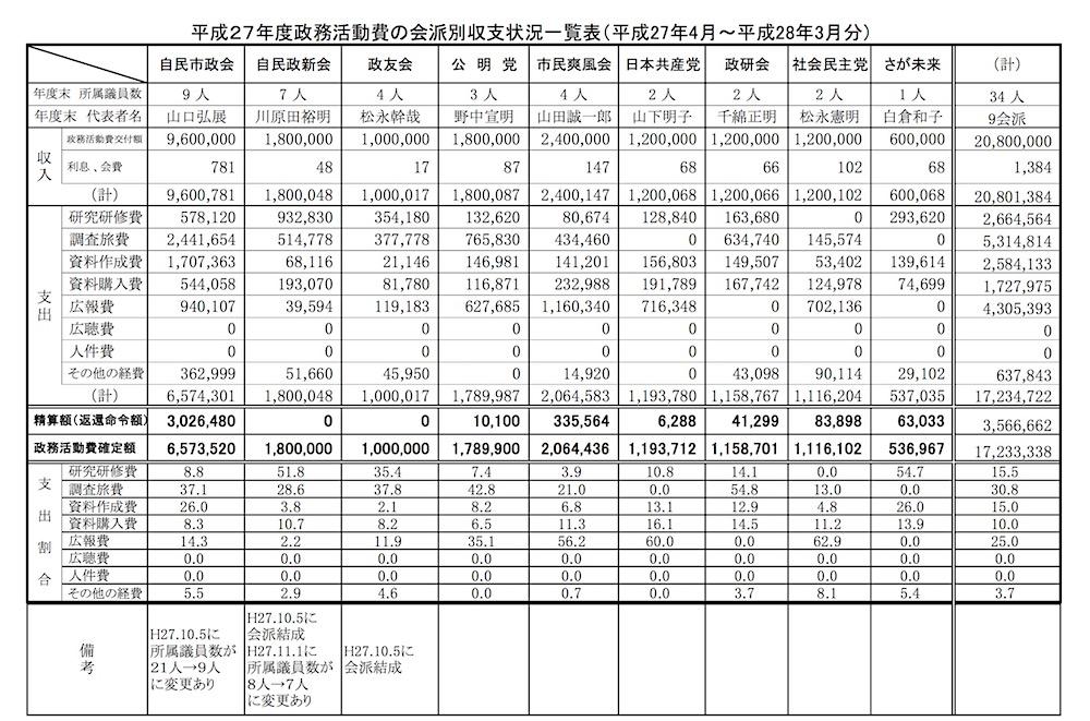 政務調査費 27年度佐賀市議会会派別収支一覧表