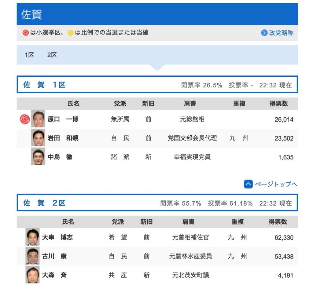 2017 衆院選 佐賀自民惜敗