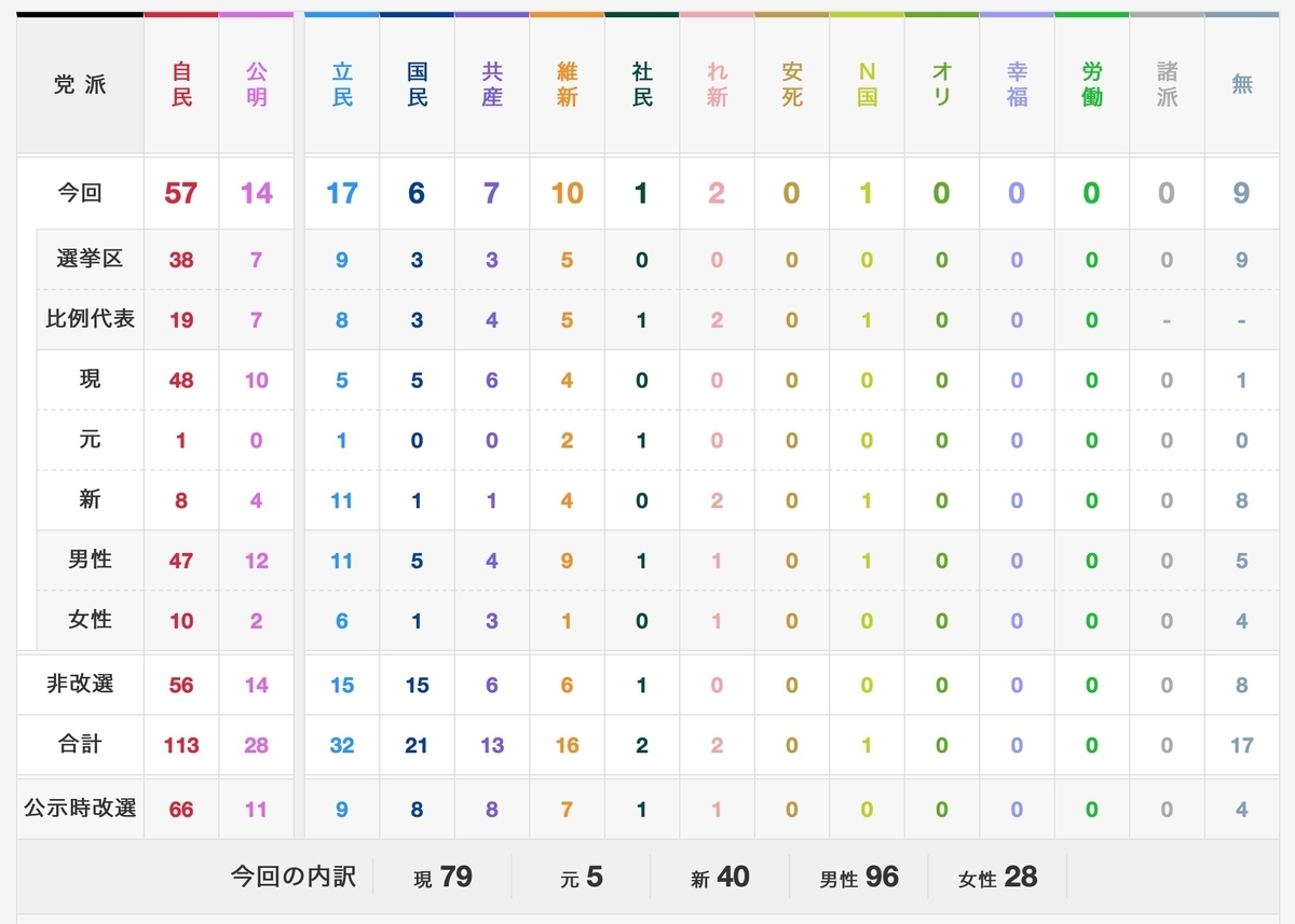 21投票 参院選選挙結果