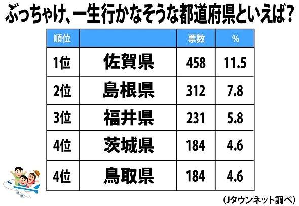 2019一生行かなそうな都道府県ランキング