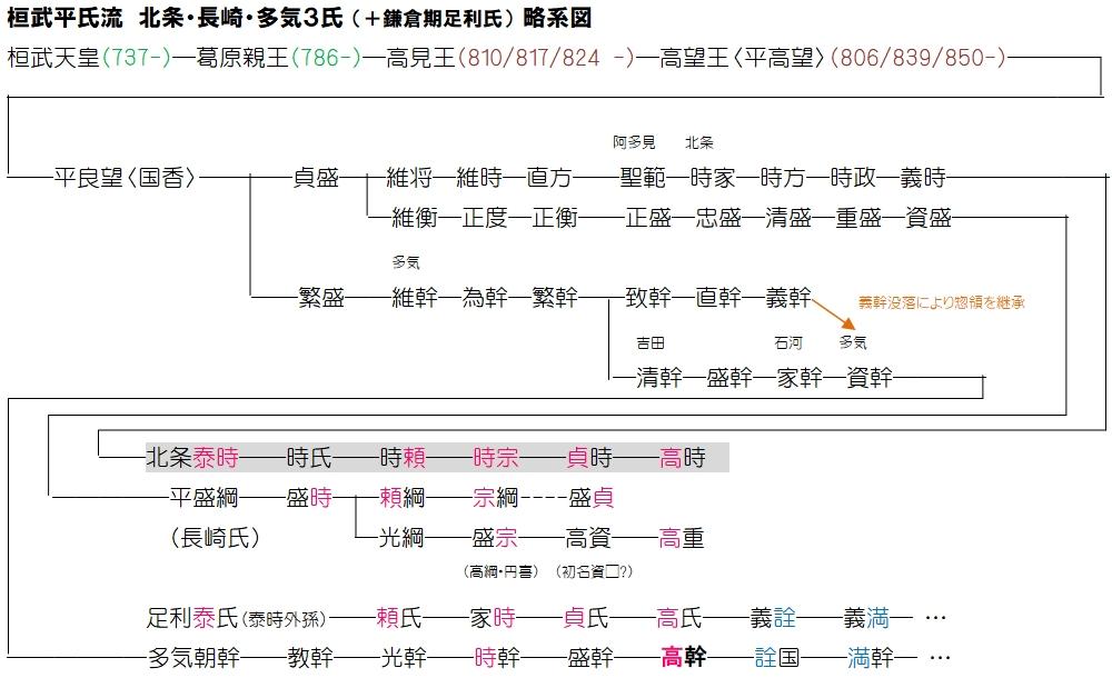 f:id:historyjapan_henki961:20200219011626p:plain
