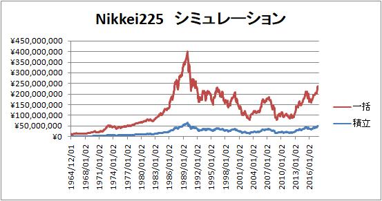 日経225-超長期