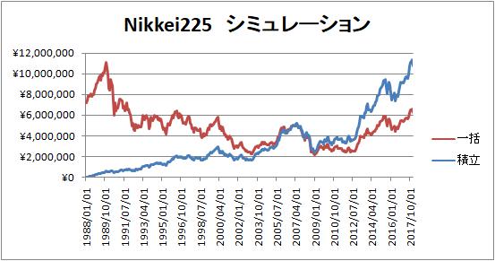 日経225-一般的長期