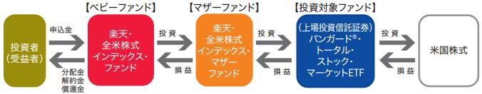 楽天-楽天・全米株式インデックス・ファンドポートフォリオ