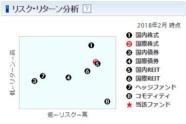 楽天・全米株式インデックス・ファンドリスク