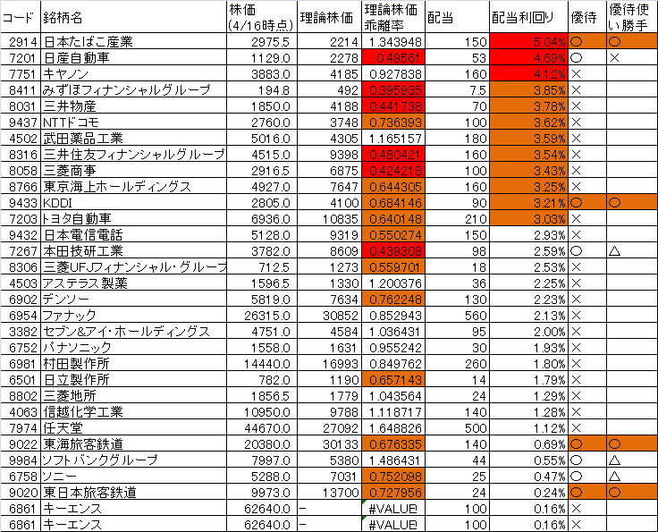 TOPIXコア30配当利回り2018年4月16日