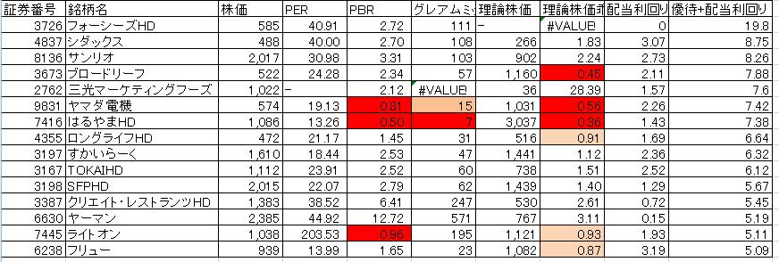 優待+配当利回りランキングの割安判断20180428