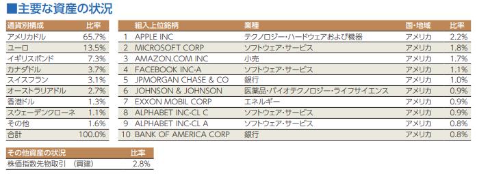 三菱UFJ国際-eMAXIS Slim 先進国株式インデックスポートフォリオ