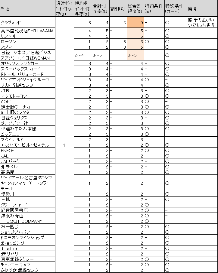 dカードお得度(還元率+割引率)の高い店舗ランキング(2018年10月時点)
